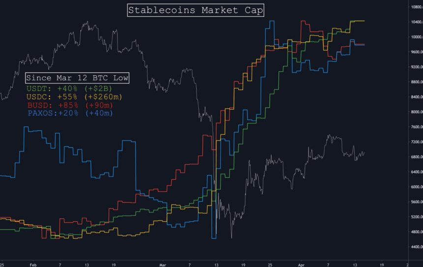 crypto stablecoins growth