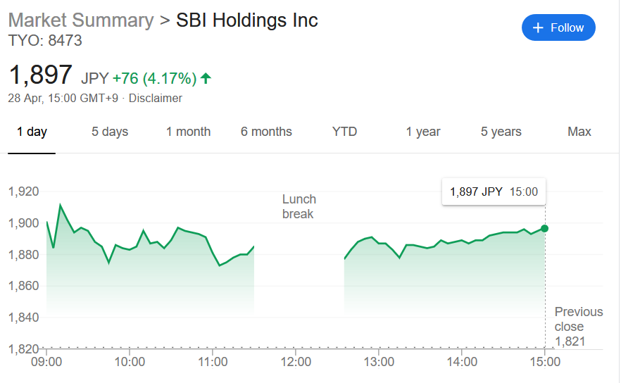 Share price of SBI Holdings