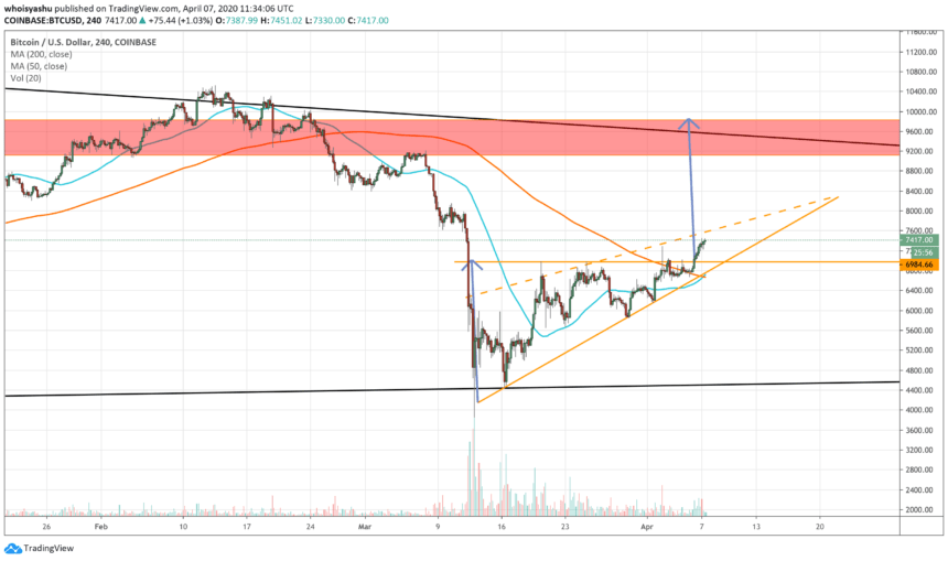 bitcoin, cryptocurrency, btcusd, golden cross, covid19