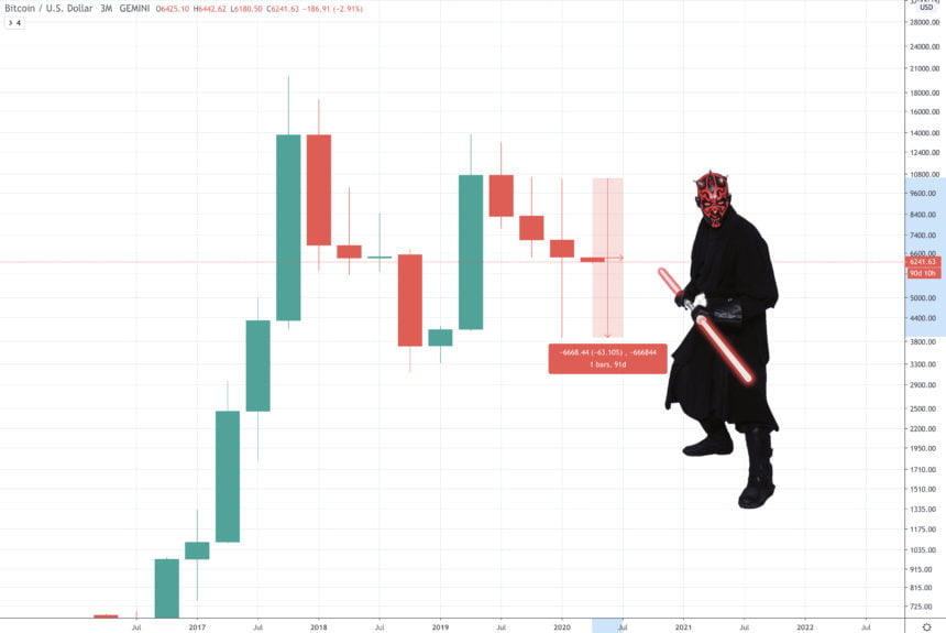 bitcoin price chart darth maul candle