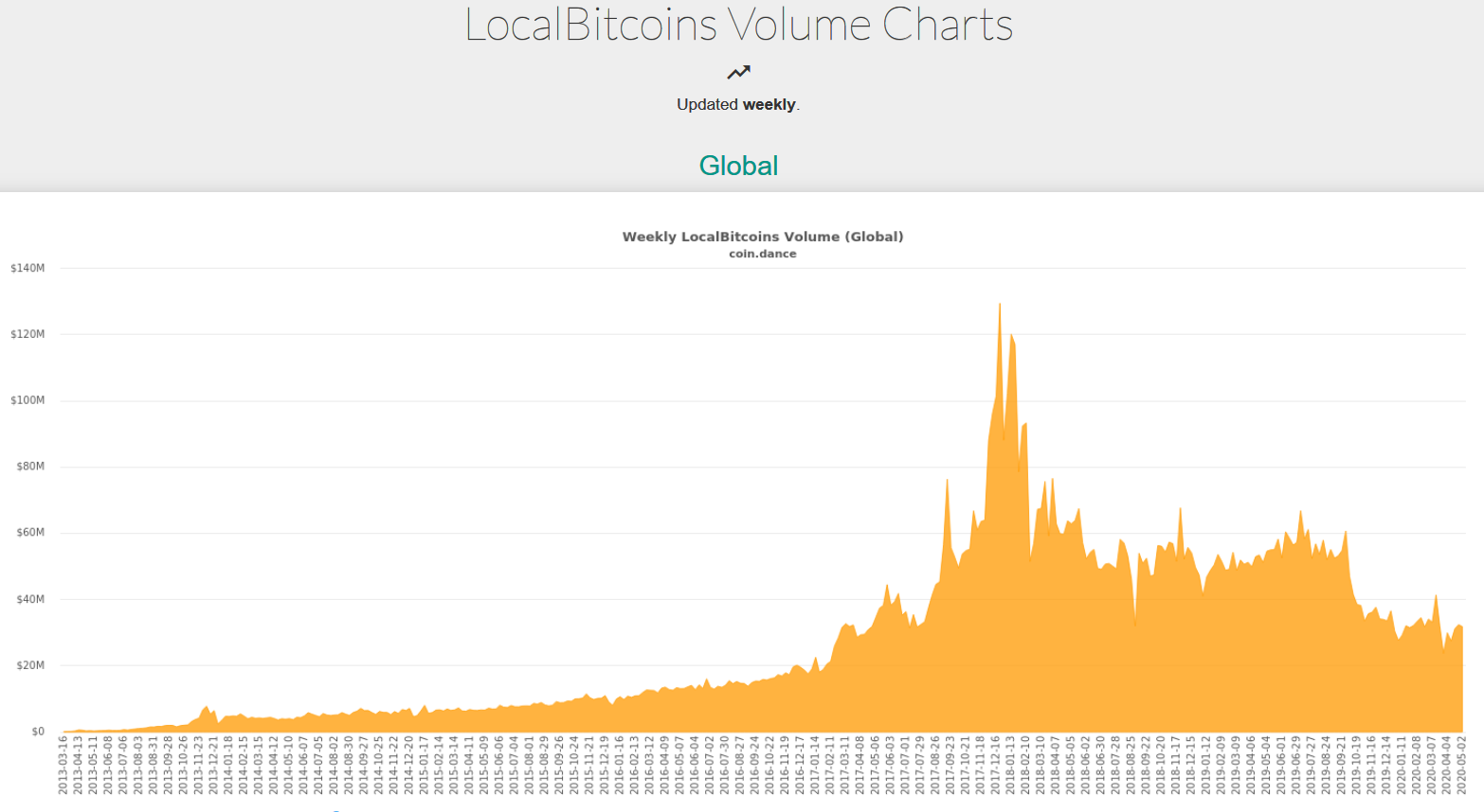 Trade volume including Bitcoin for LocalBitcoins