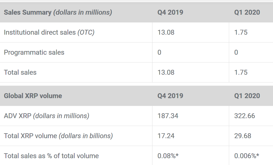 XRP sales paused for latest quarter