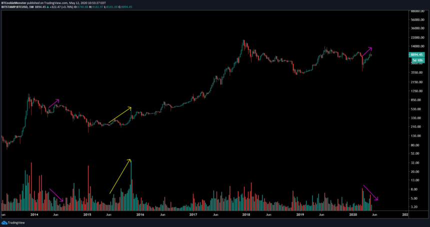 bitcoin bear market volume profile