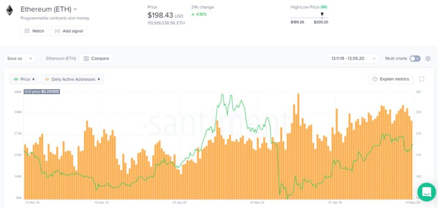 Here's What Ethereum's Daily Active Address Count Says About its Upswing