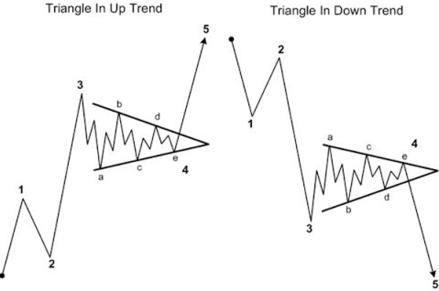 bitcoin crypto btc elliot wave theory