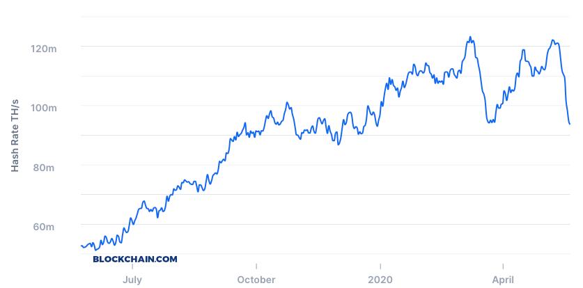 mining bitcoin rate