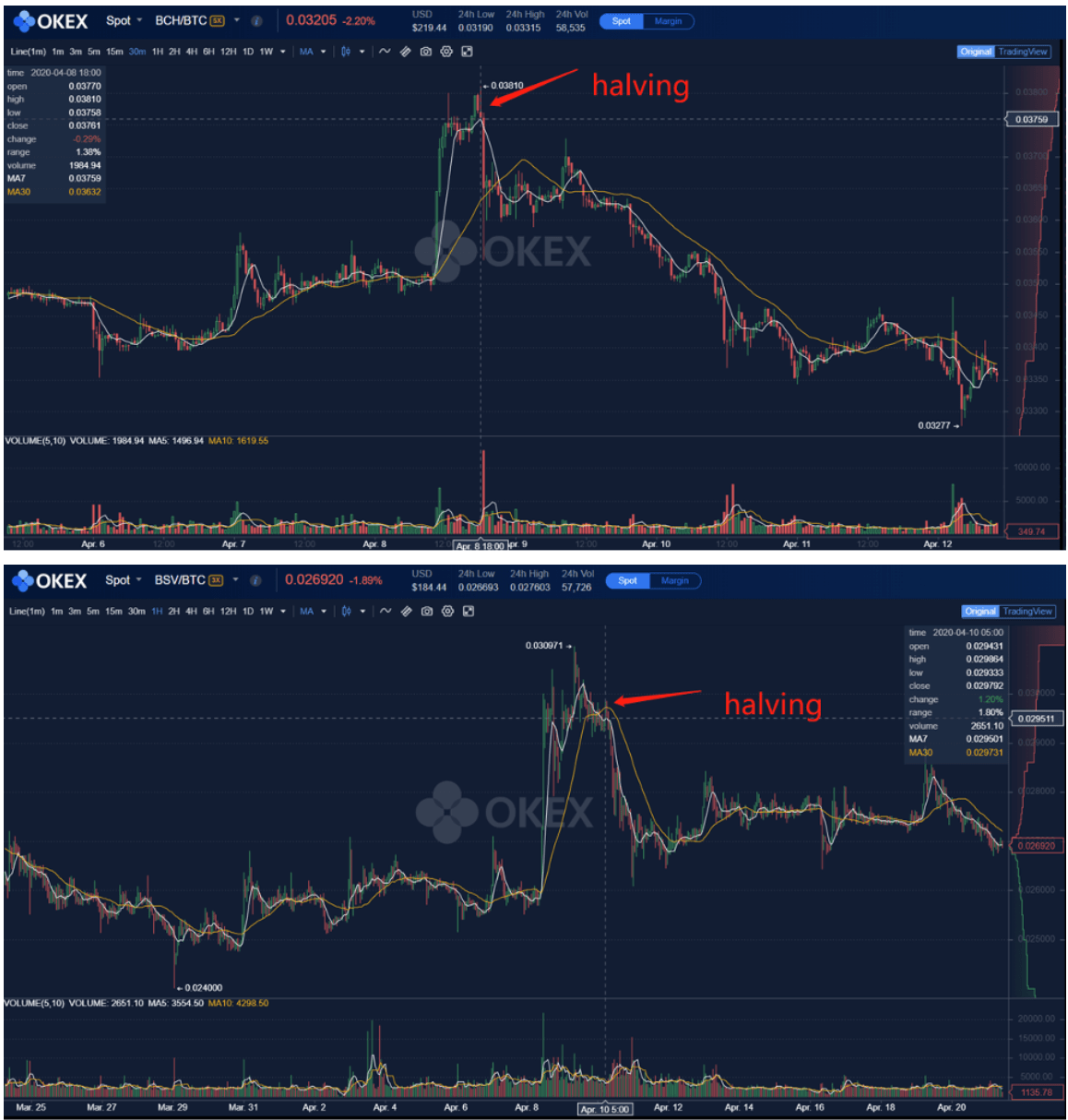 Bitcoin Cash and Bitcoin SV Price Action Around Their Halving. (Source: OKEx)