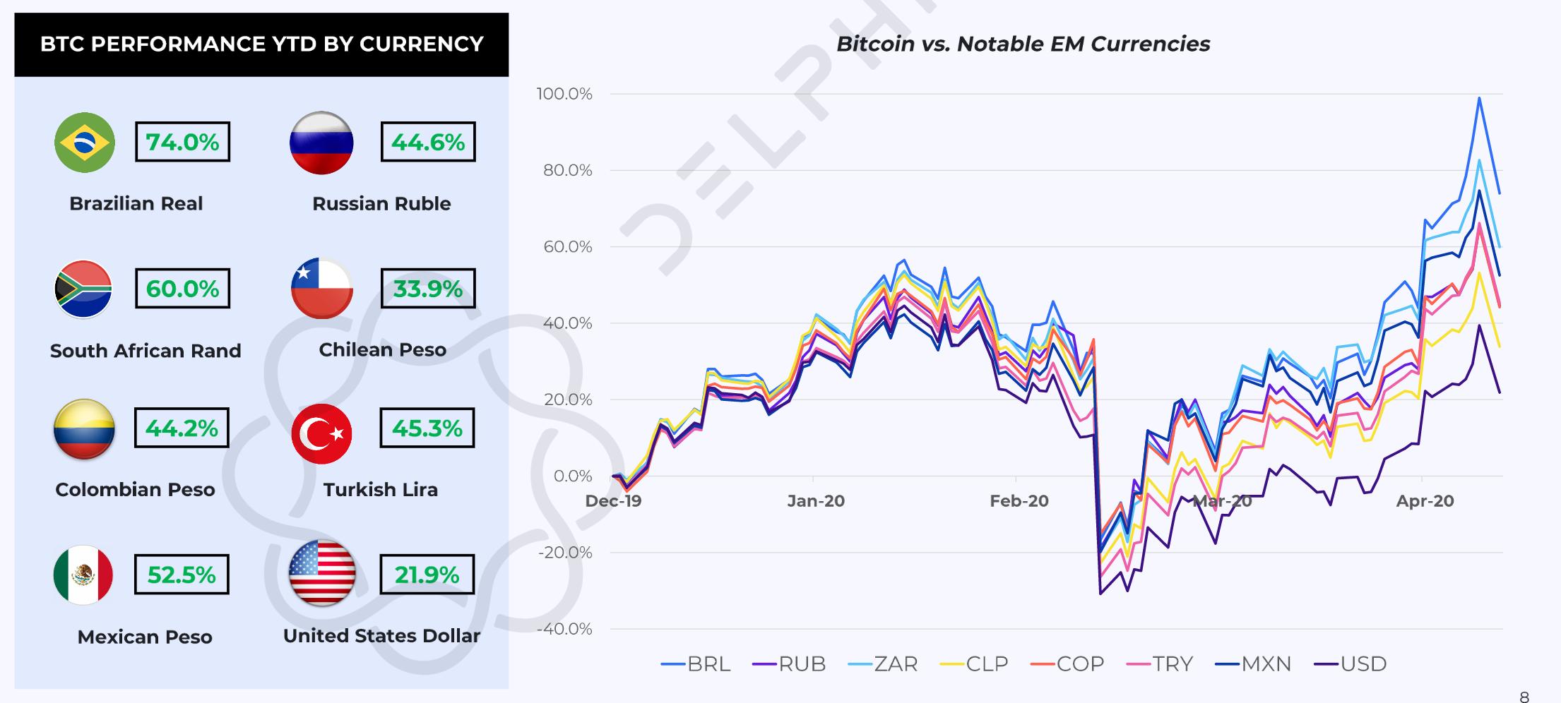 Bitcoin vs. Notable EM Currencies. (Source: Delphi Digital)