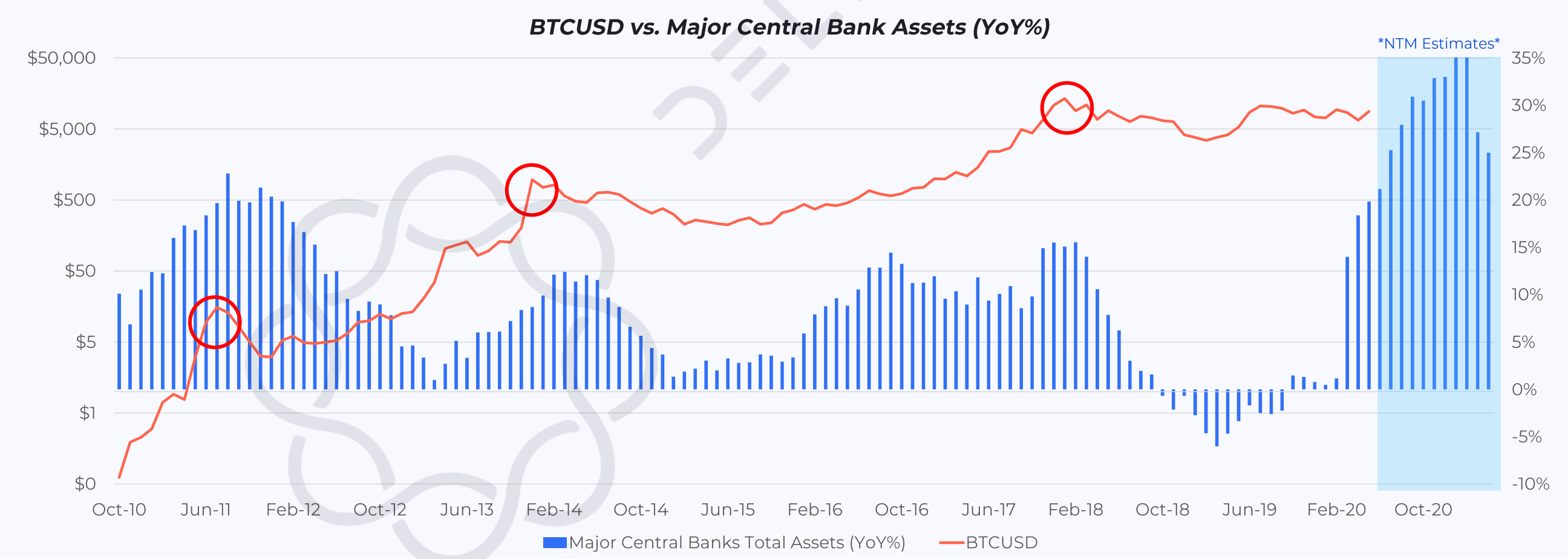 Bitcoin vs. Major Central Banks Assets. (Source: Delphi)