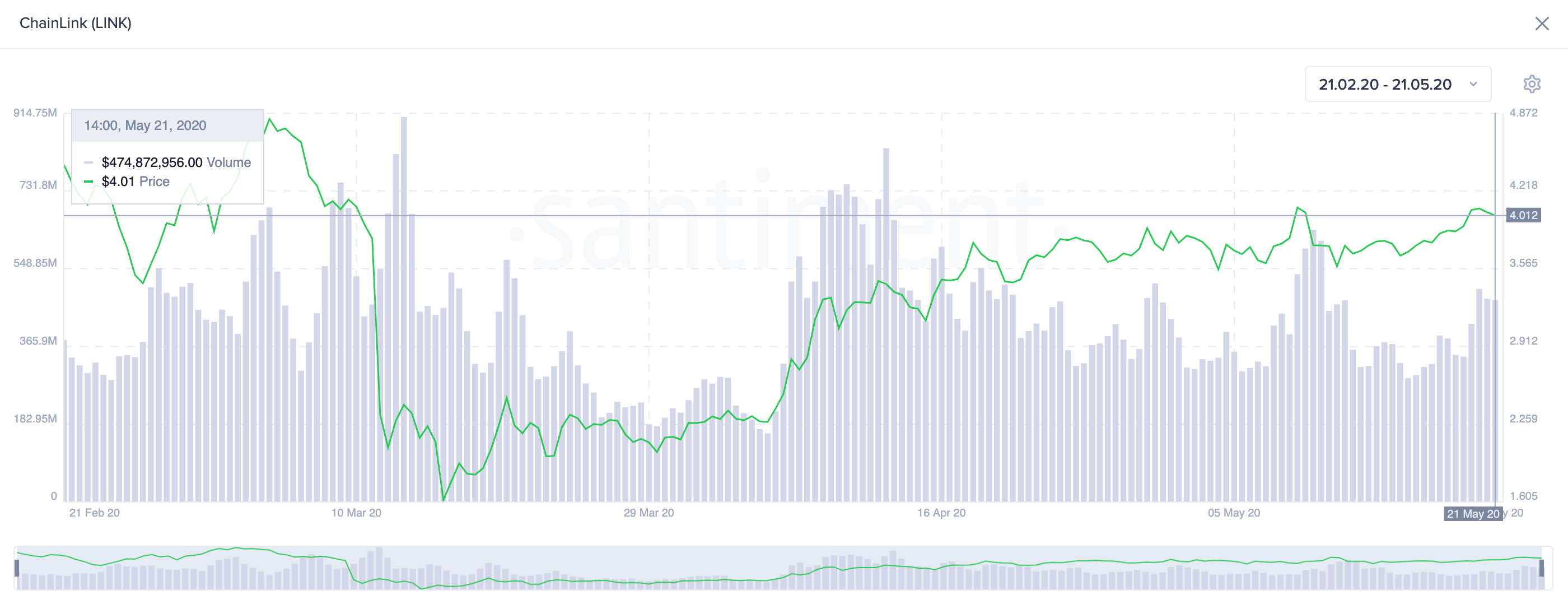 Chainlink's On-Chain Volume. (Source: Santiment)