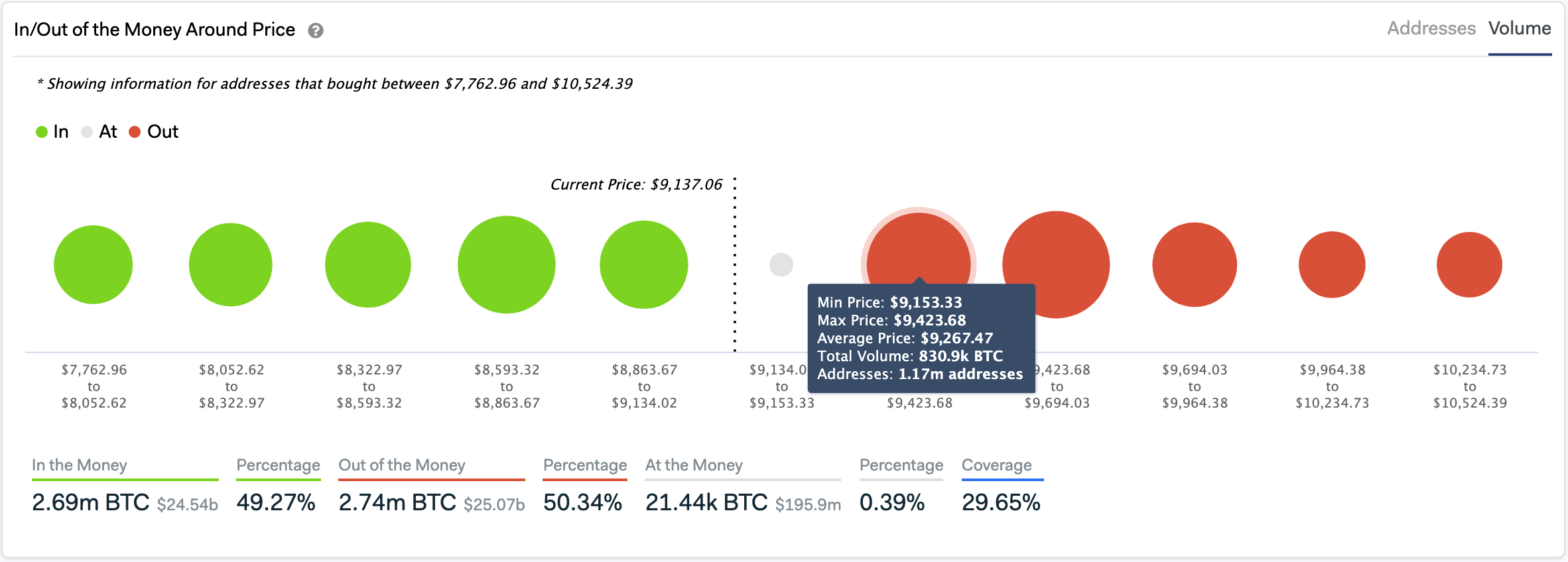 In/Out of the Money Around Price. (Source: IntoTheBlock)