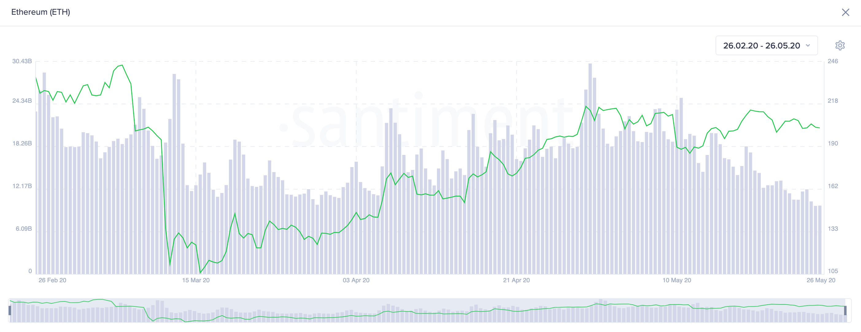Ethereum On-Chain Volume. (Source: Santiment)