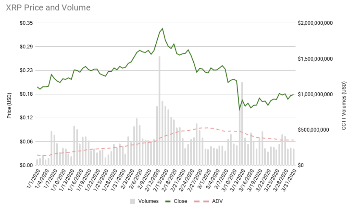 XRP price and volume