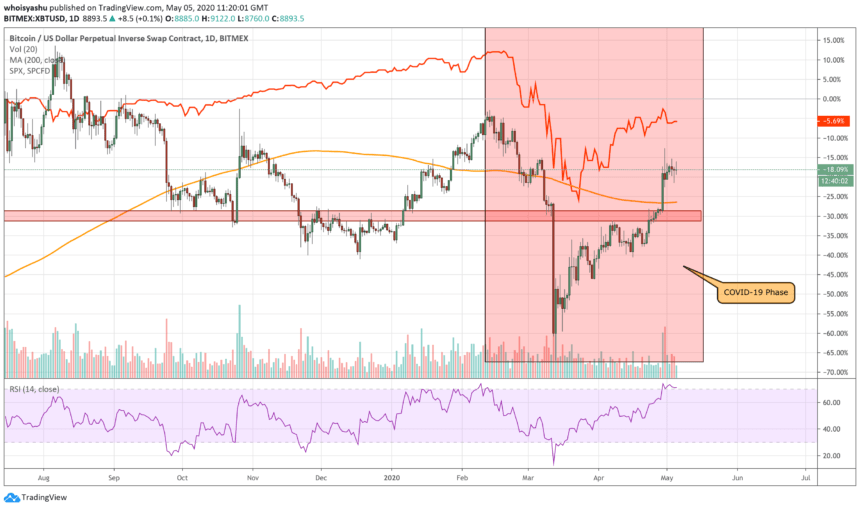bitcoin, btcusd, s&p 500, cryptocurrency