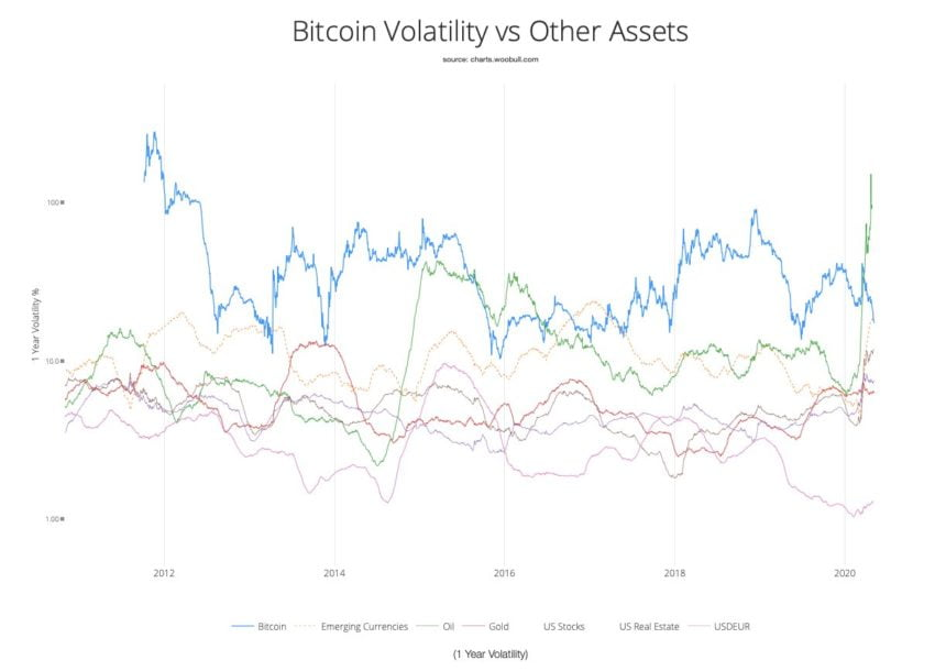 bitcoin, cryptocurrency, volatility, btcusd