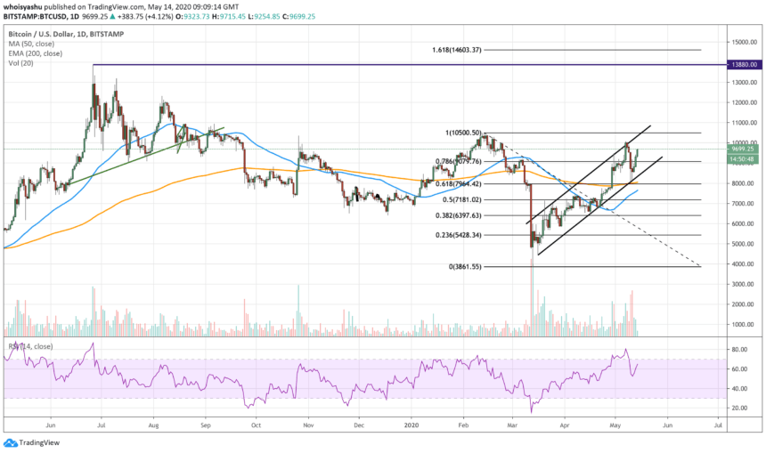 بيتكوين ، الذهب ، s & p 500 ، الفضة ، spx ، xaususd ، btcusd ، cryptocurrency