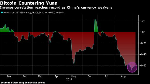 bitcoin, chinese yuan