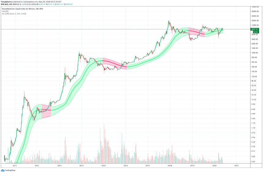 bitcoin price btcusd gaussian channel