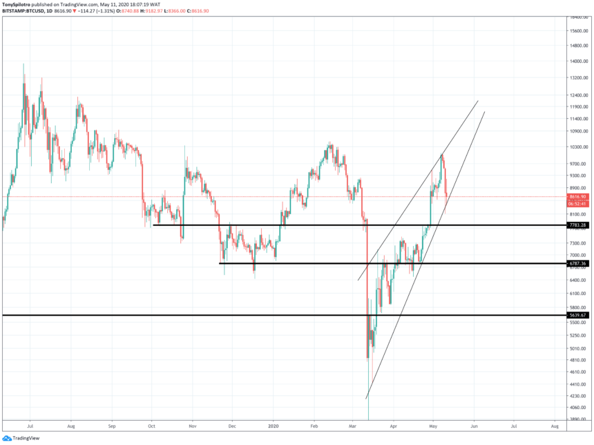 bitcoin price btcusd rising wedge