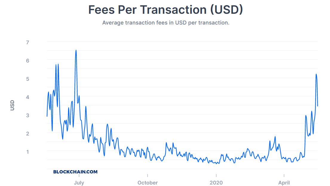 Average Bitcoin transaction fees
