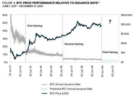 Graph showing Bitcoin's performance relative to its issuance rate