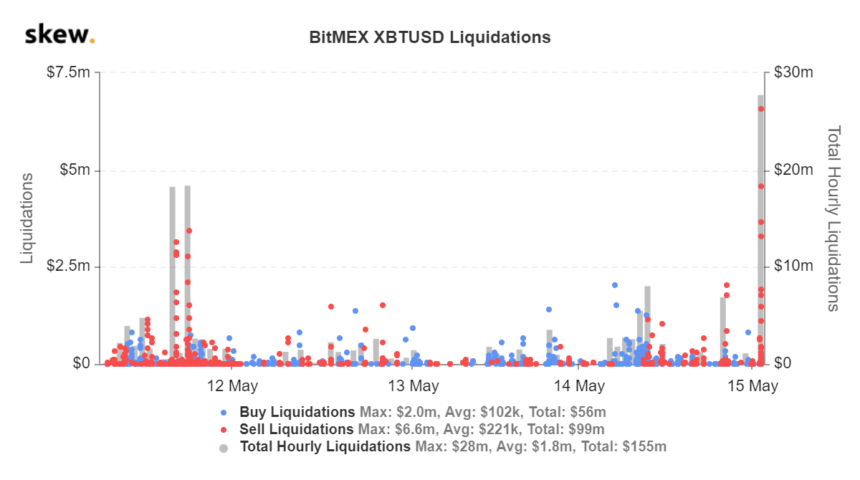 BitMEX's Bitcoin liquidation data compiled by Skew.com