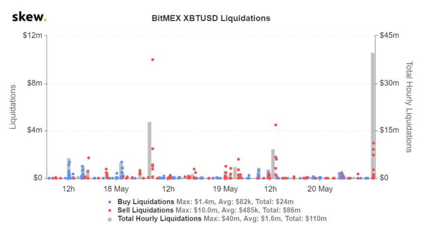 Liquidations on the BitMEX Bitcoin futures market from Skew.com.