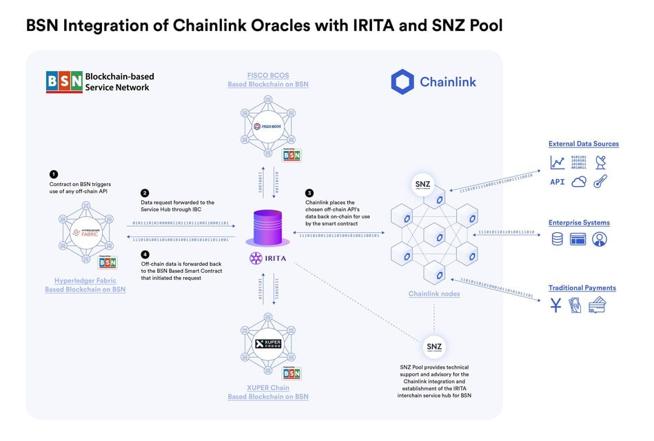 Chainlink, IRITA and SNZ Pool graphical representation
