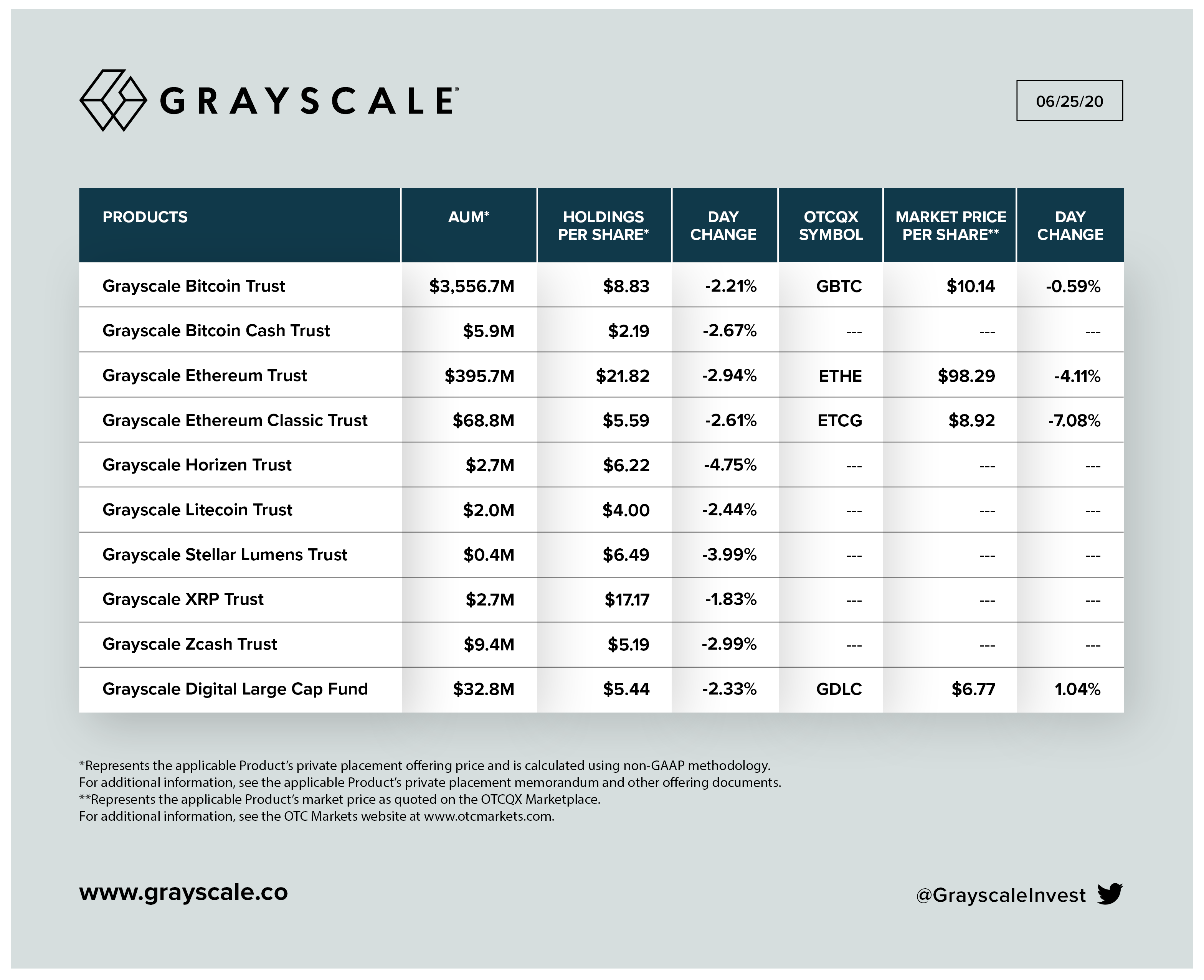 Bitcoin Investment Trust is the largest Grayscale trust