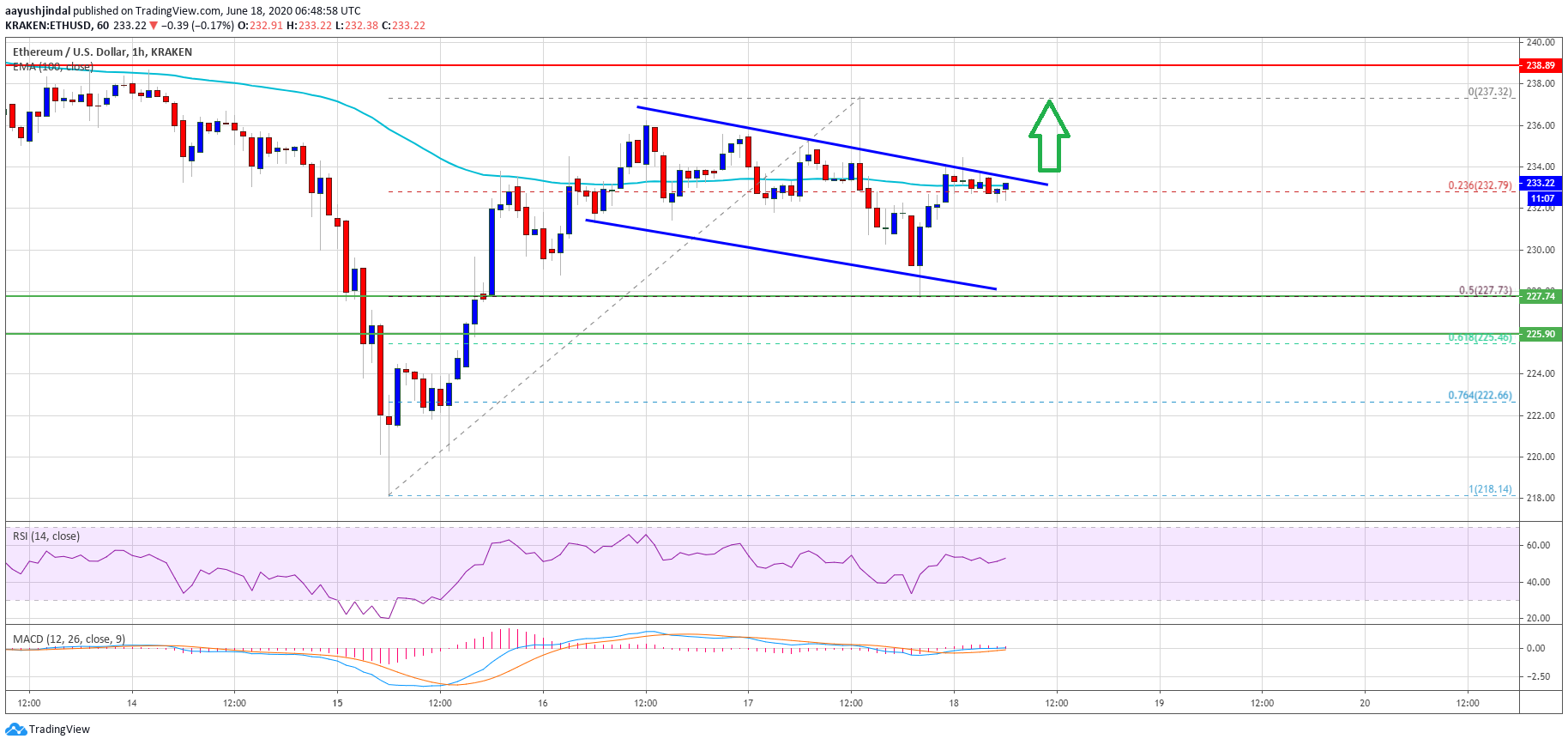 Ethereum Might Not Go Down Quietly: Risk of Bullish Break Grows Above $240