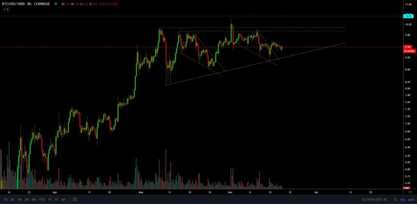 Data Suggests Bitcoin is About to Enter a Massive Resistance Region; Levels to Watch