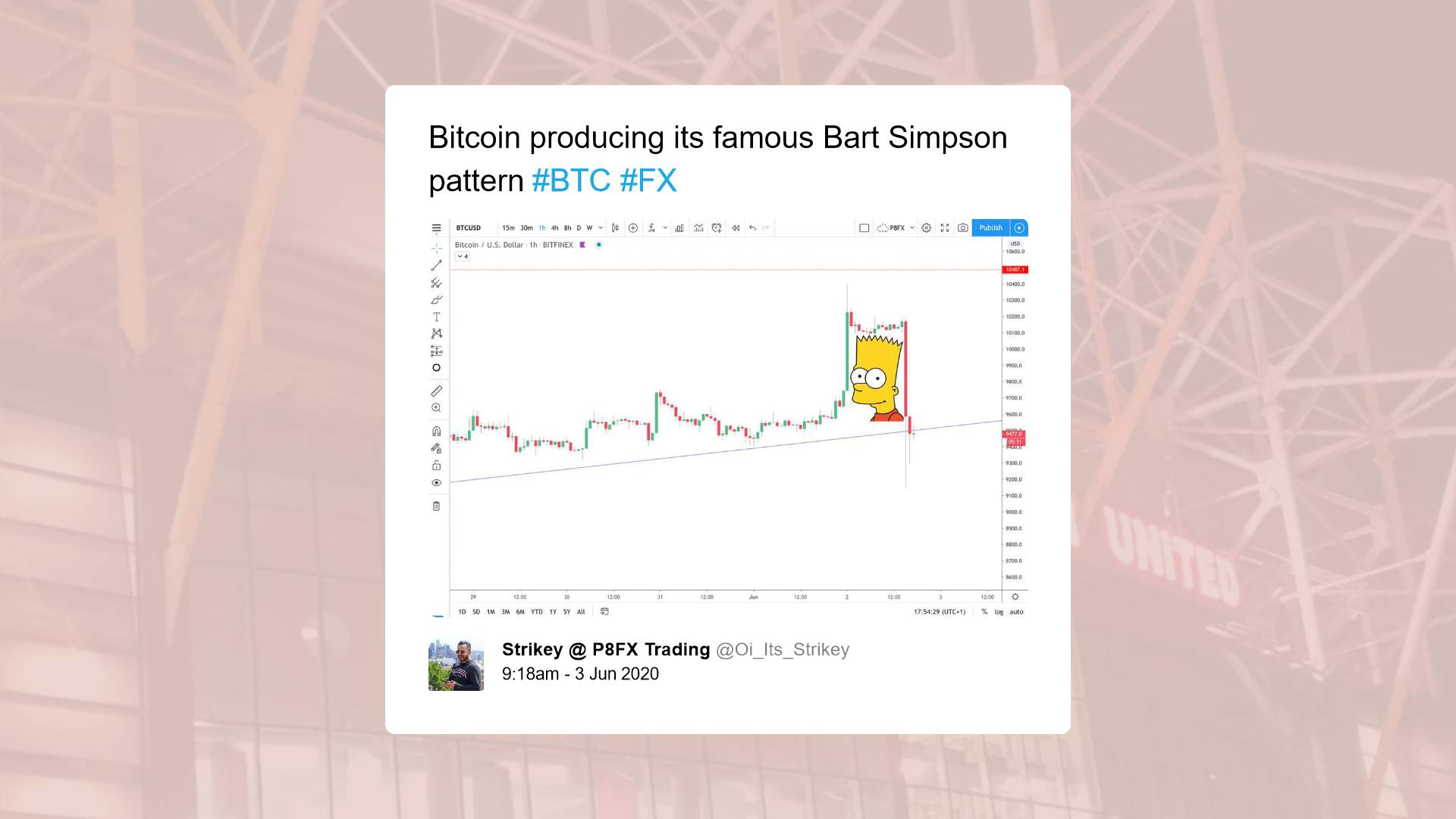 Bitcoin's bart pattern suggesting manipulation