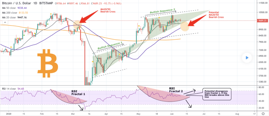 bitcoin, btcusd, xbtusd, btcusdt, cryptocurrency, crypto, death cross