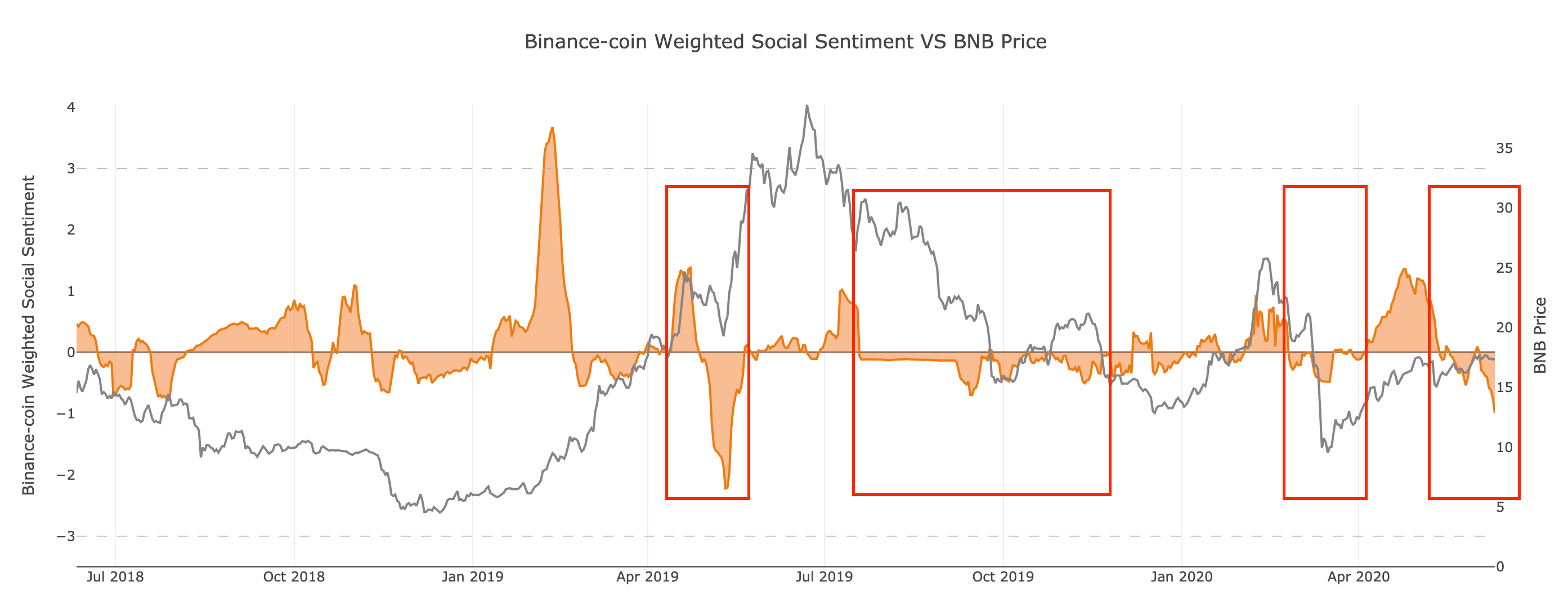 Binance Coin's Social Sentiment. (Source: Santiment)