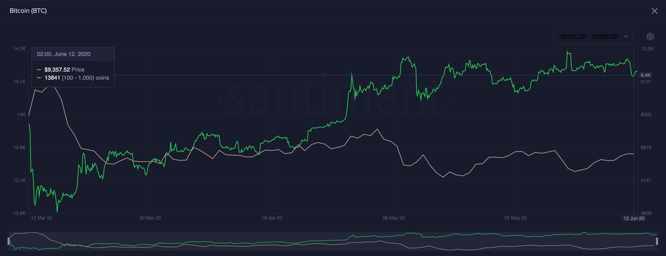 BTC鲸鱼大量积累。