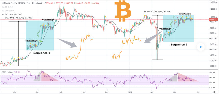 bitcoin, btcusdt, cryptocurrency, xbtusd, btcusd