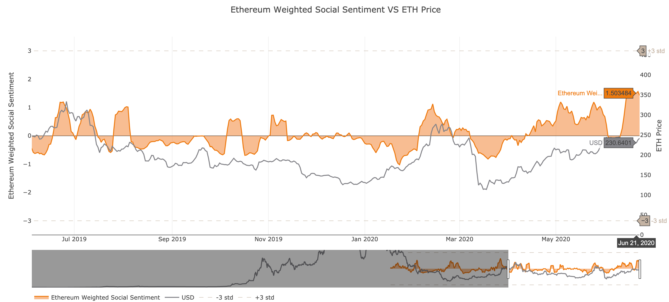 Ethereum's Social Sentiment.