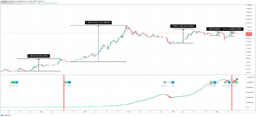 bitcoin btcusd crypto hash ribbons buy signal