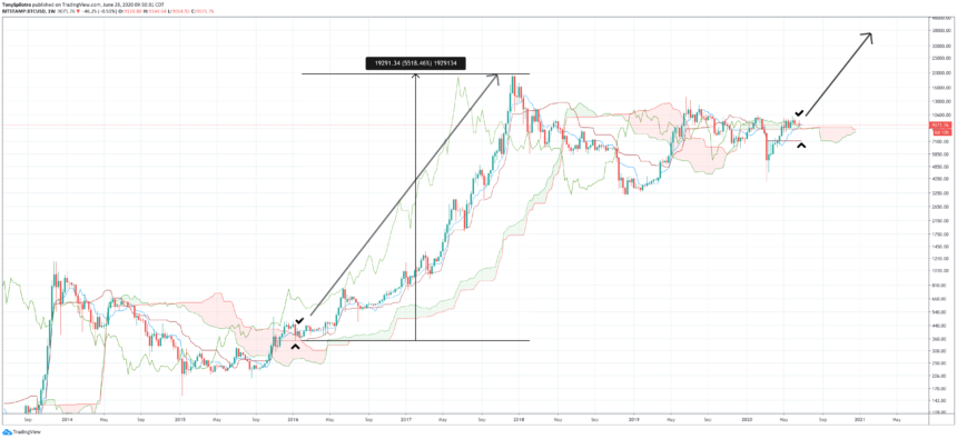 bitcoin ichimoku cloud weekly kumo