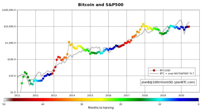 bitcoin, btcusd, xbtusd, btcusdt, cryptocurrency, crypto, spx, s&p 500