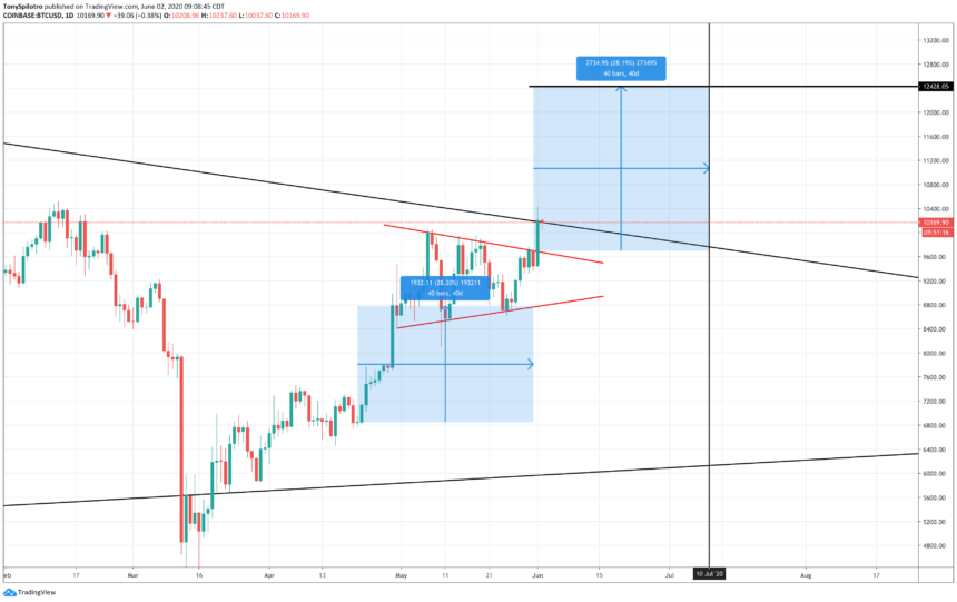 bitcoin symmetrical triangle breakout 12000