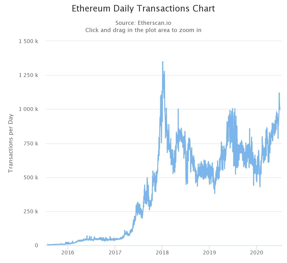 Ethereum Fees Just Hit a Multi-Year High, But There Are Solutions