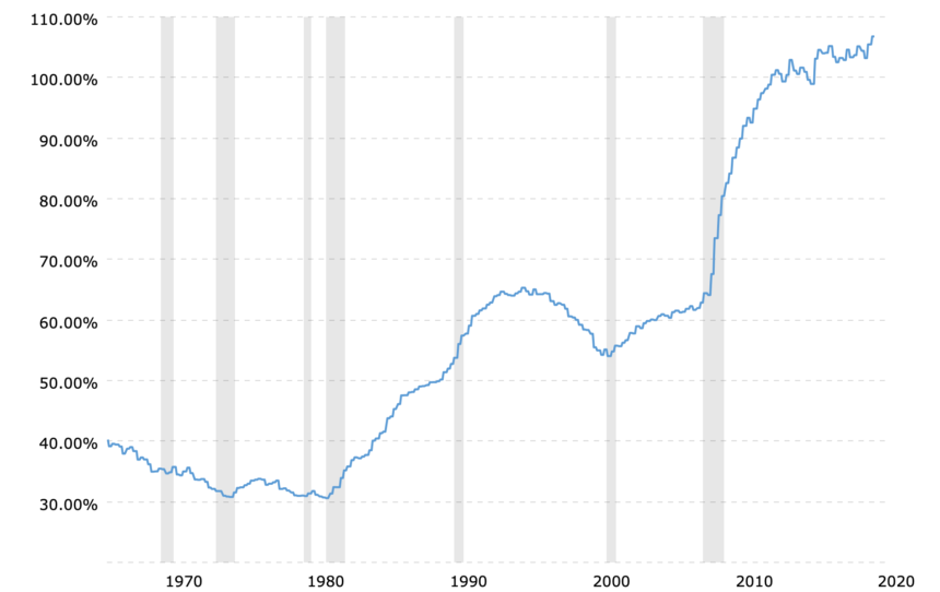 us debt to gdp, balance sheet, us dollar, bitcoin