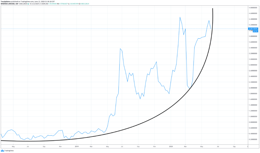 chainlink parabola cryptocurrency