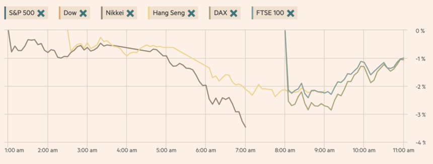 s&p 500, dow, hang seng, nikkei, topix