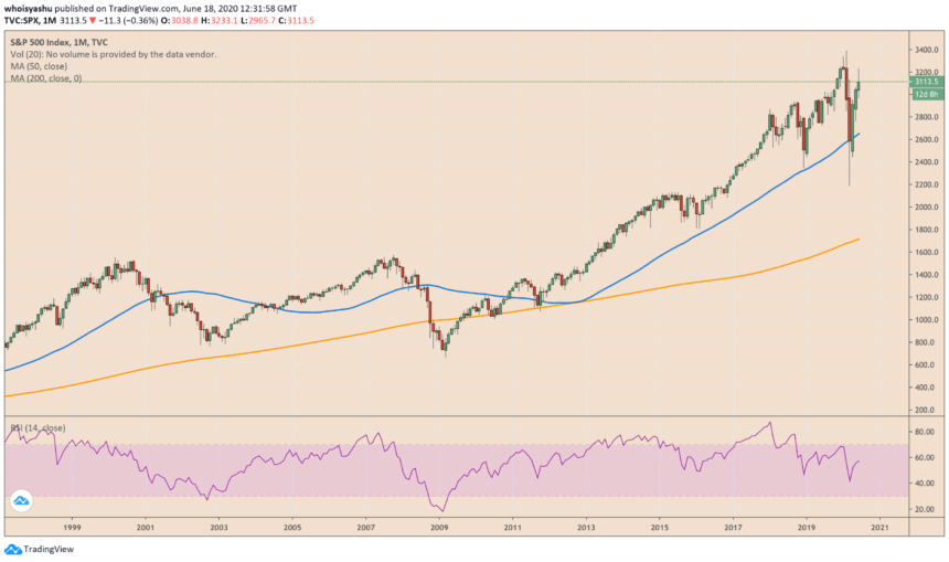 s&P 500, spx, us stocks, financial crisis