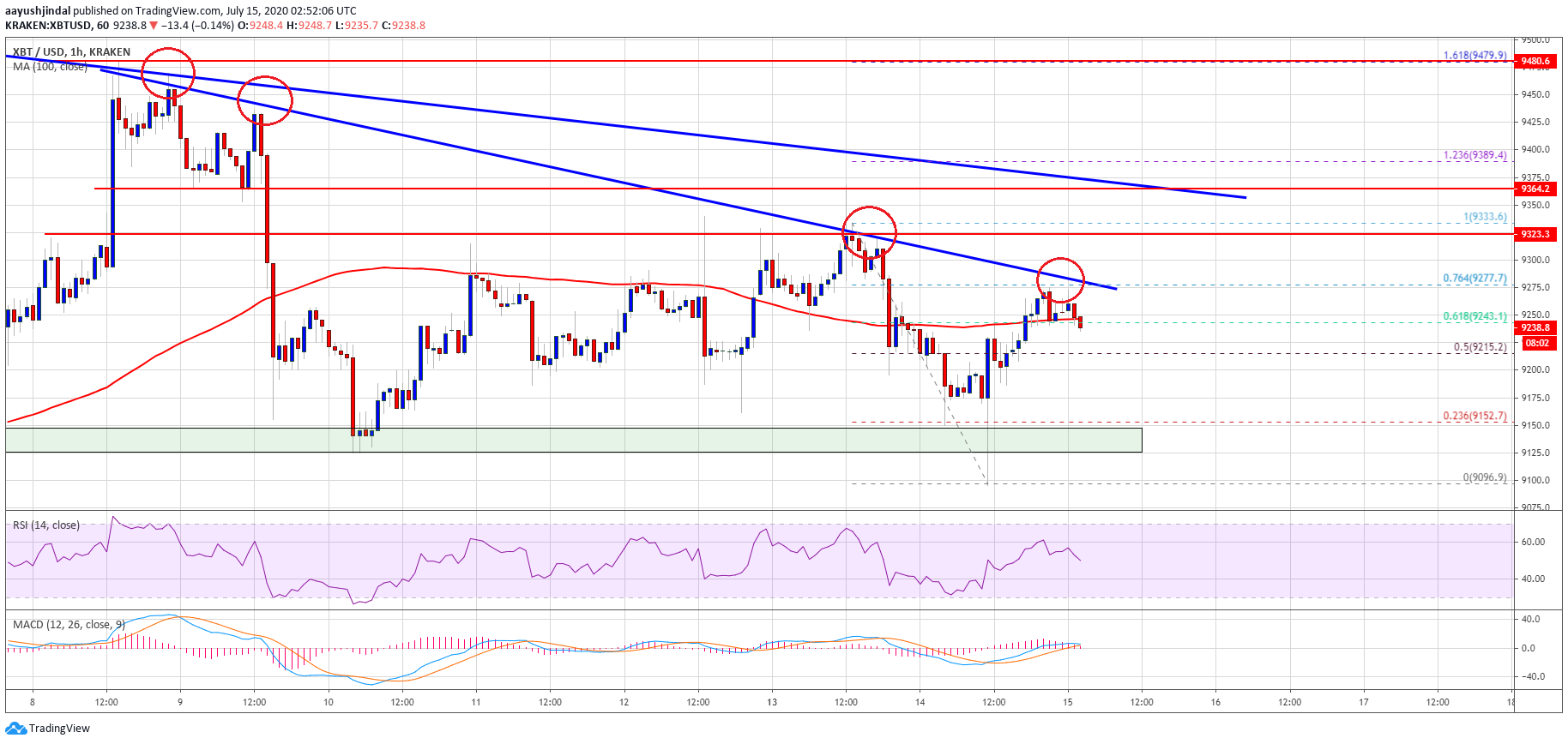 Bitcoin Topside Bias Vulnerable Unless It Surges Past $9,300