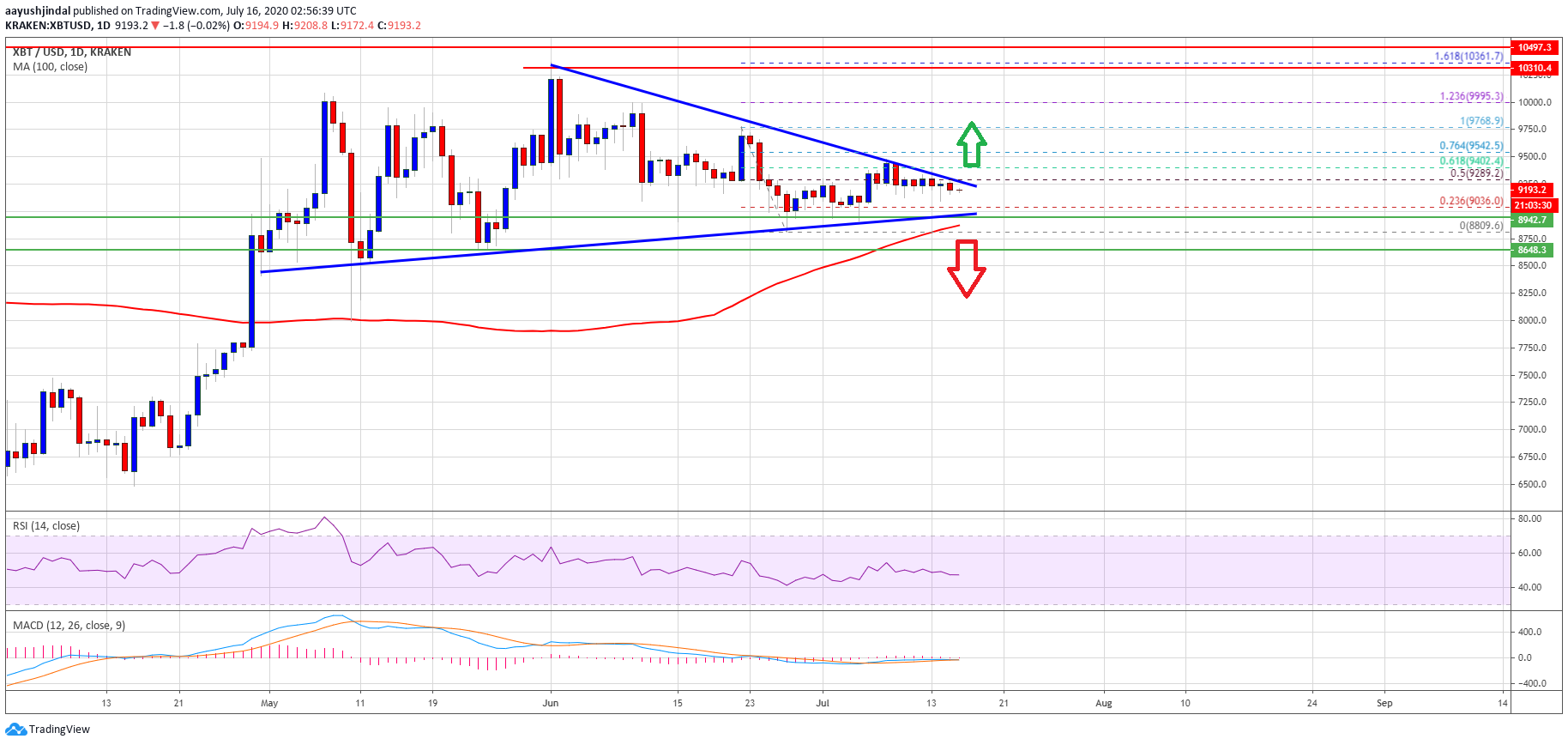 100-day SMA Could Ignite a Bullish Breakout for Bitcoin: Here's Why