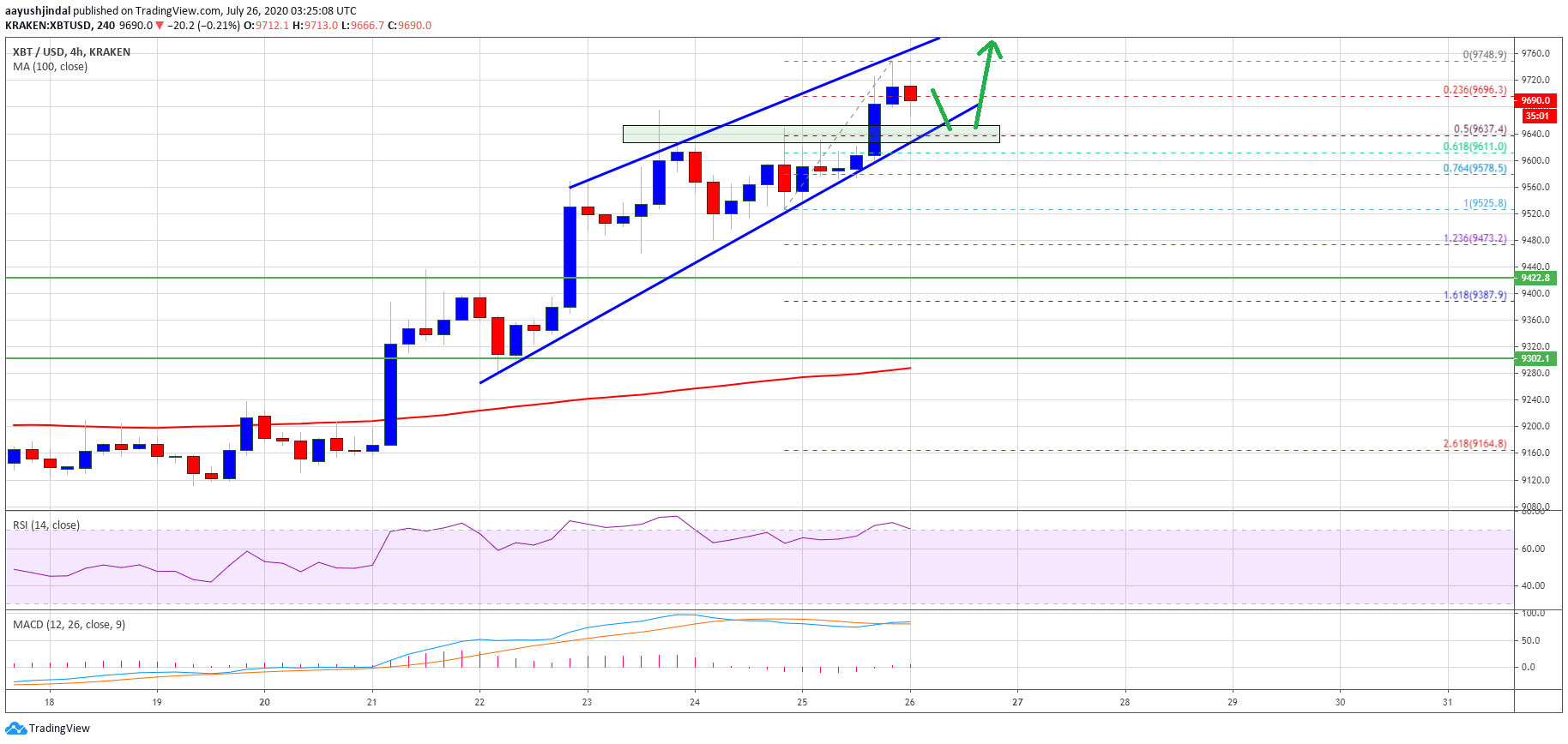 Bitcoin Bulls Aim Big After Recent Bullish Breakout At $9,650