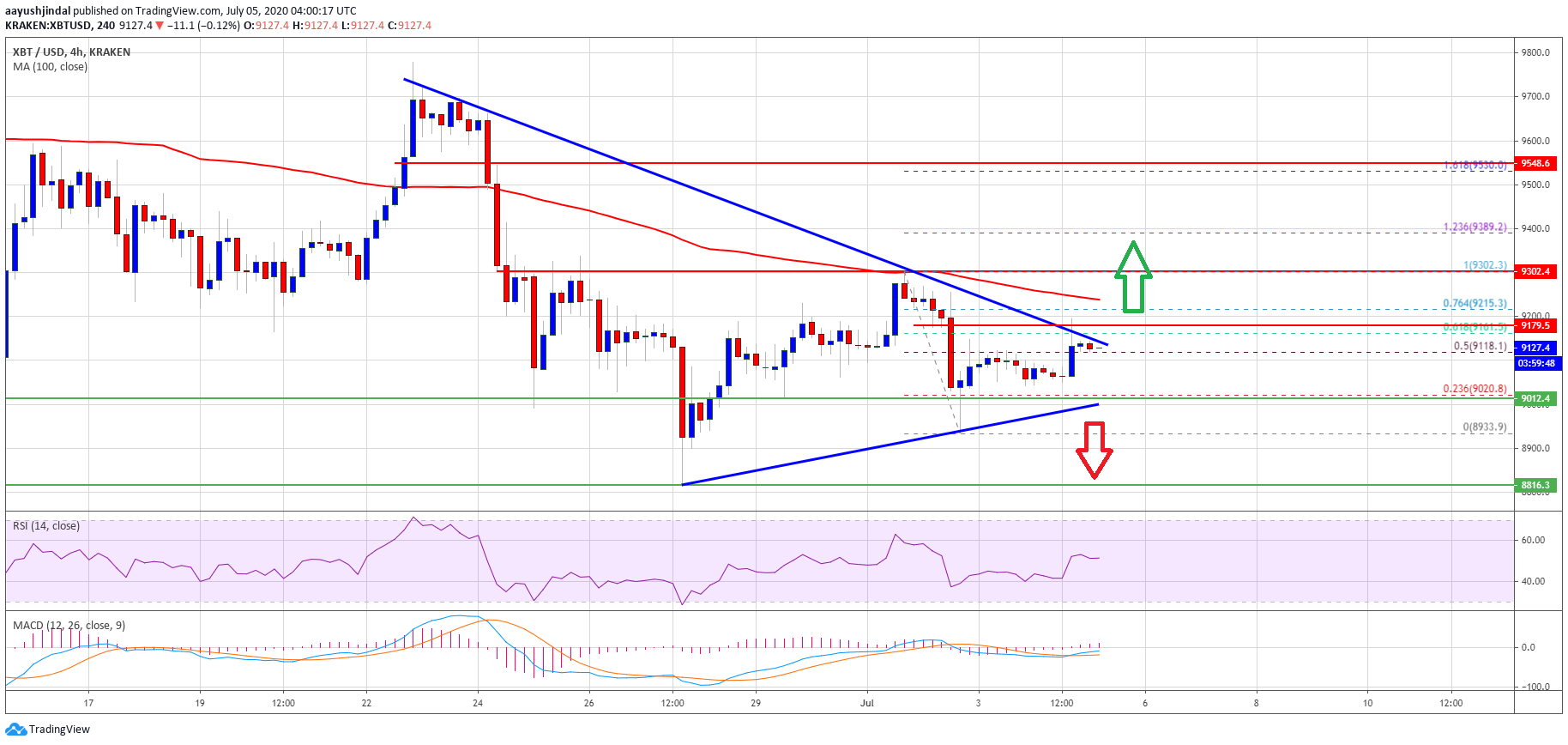 Do or Die For Bitcoin Bulls: Here's What Could Trigger A Sharp Decline